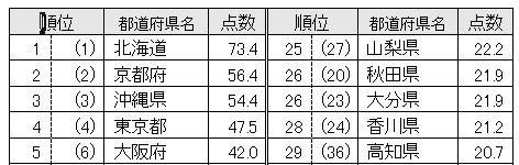 47都道府県魅力度ランキング2021